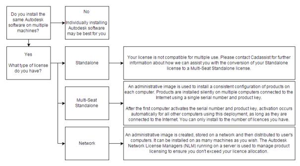 Revised License Flow Chart