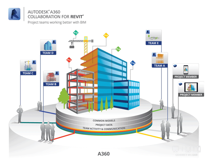 Autodesk A360 Collaboration For Revit  U2013 Tips  Tricks And Updates From The Experts At Cadassist