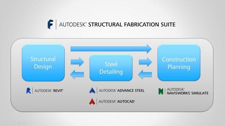 structural fabircation suite